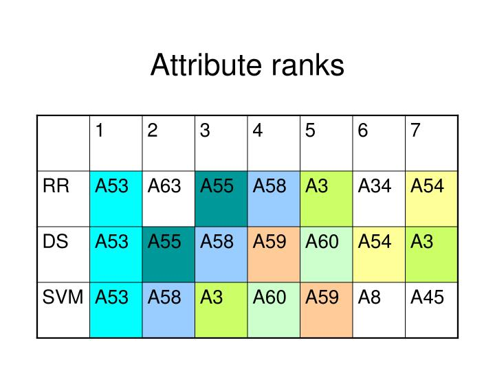 Attribute ranks