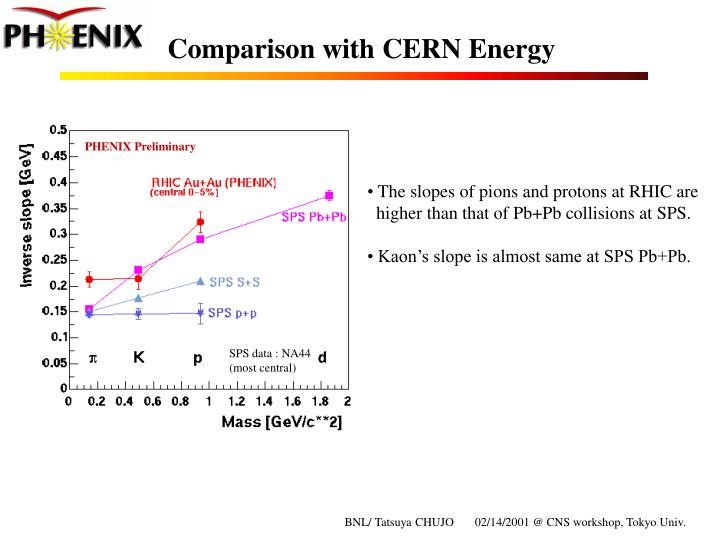 Comparison with CERN Energy