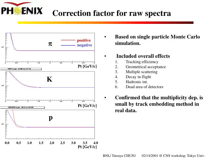 Correction factor for raw spectra