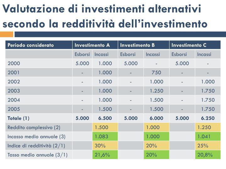 Valutazione di investimenti alternativi secondo la redditività dell'investimento