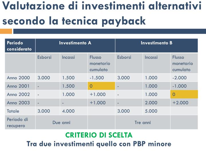 Valutazione di investimenti alternativi