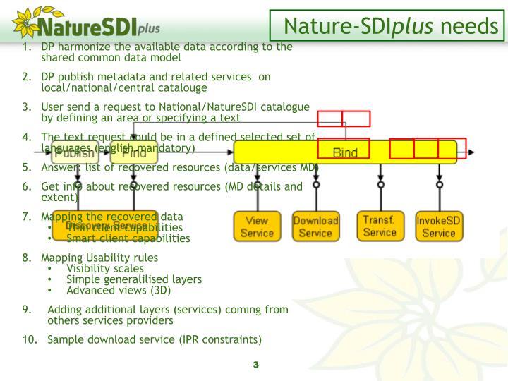 Nature-SDI