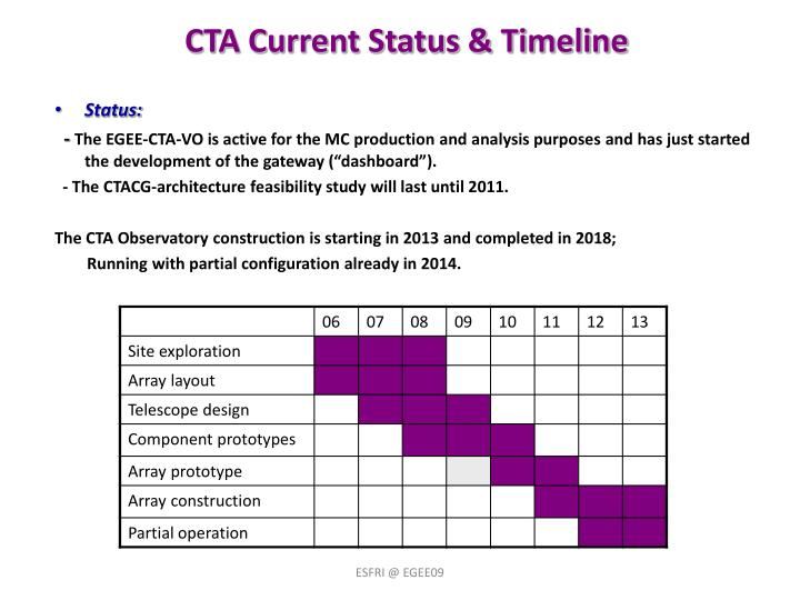 CTA Current Status & Timeline