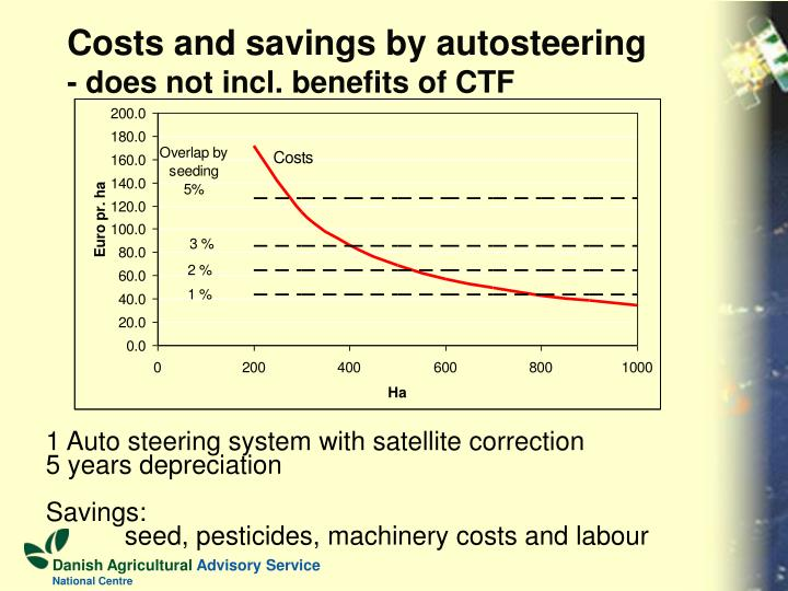 Costs and savings by autosteering