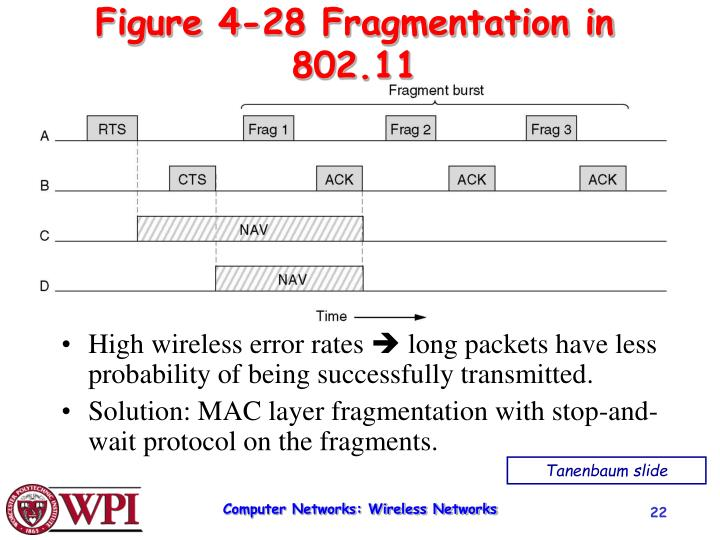 Figure 4-28 Fragmentation in 802.11