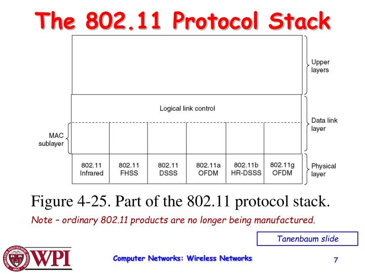 The 802.11 Protocol Stack
