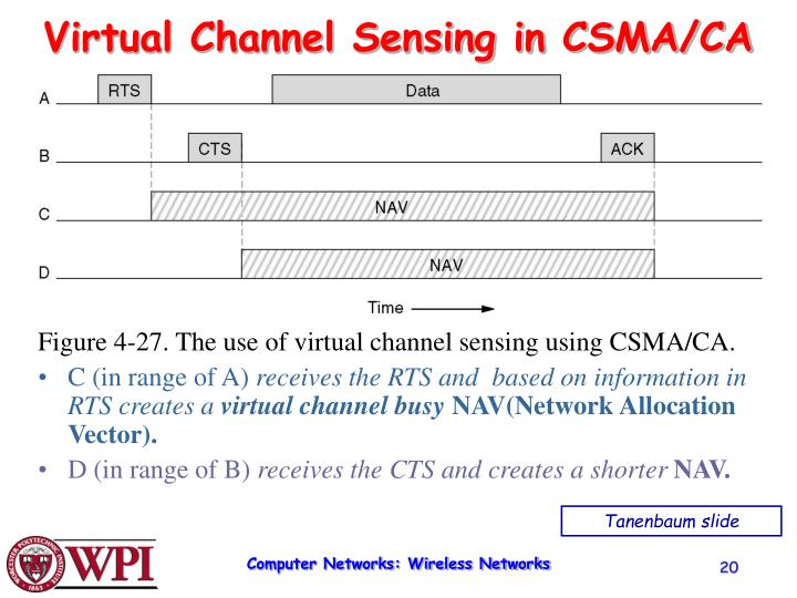 Virtual Channel Sensing in CSMA/CA