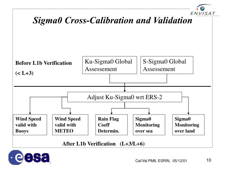 Sigma0 Cross-Calibration and Validation