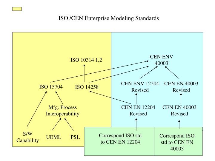 ISO /CEN Enterprise Modeling Standards