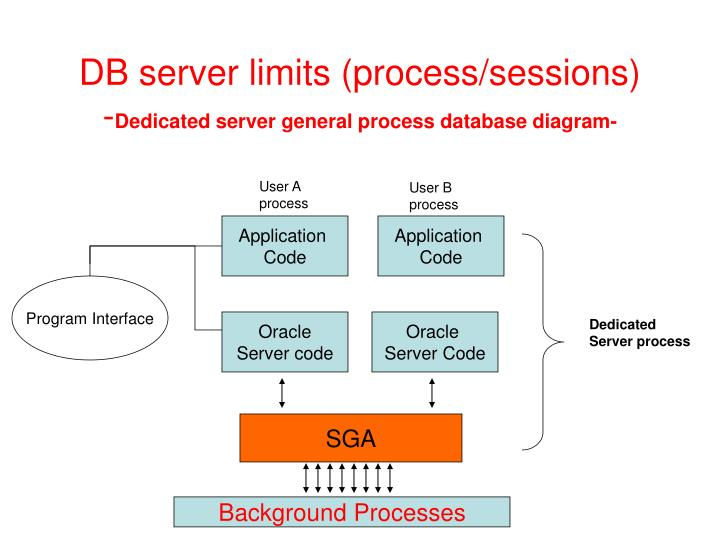 Db server limits process sessions dedicated server general process database diagram