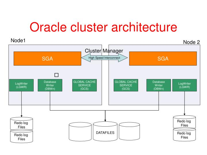 Oracle cluster architecture