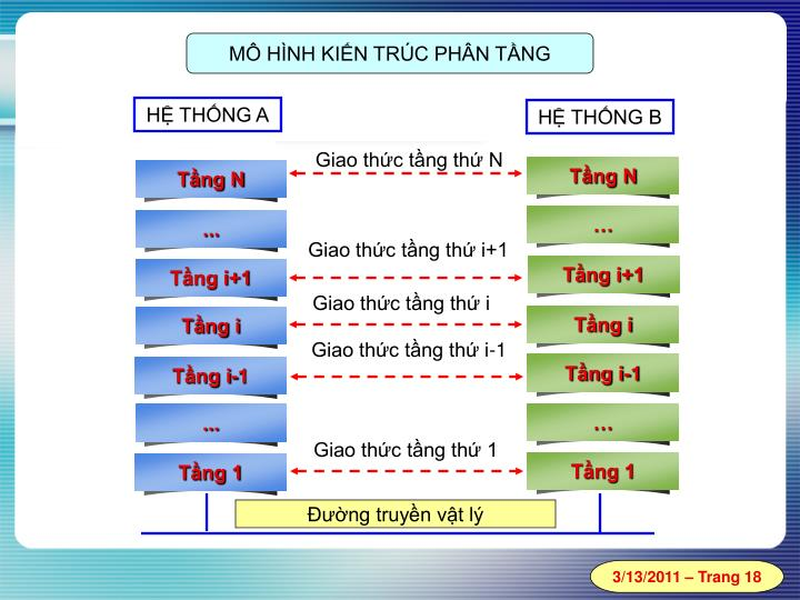Tầng i-1