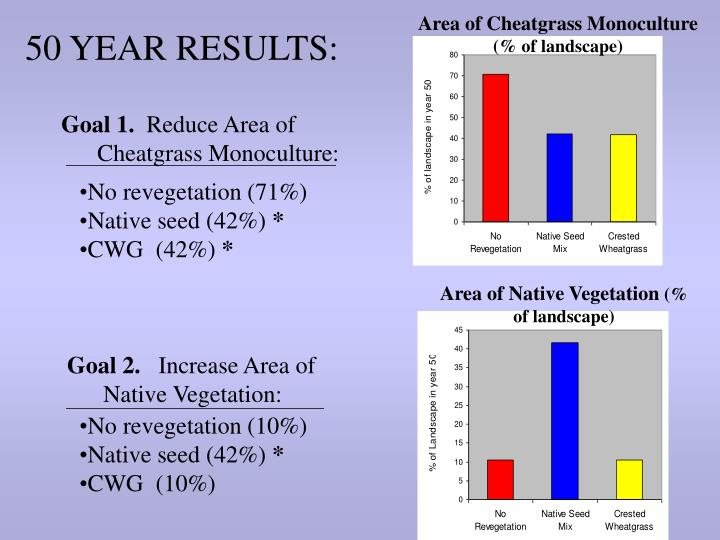 Area of Cheatgrass Monoculture