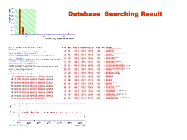 Database  Searching Result