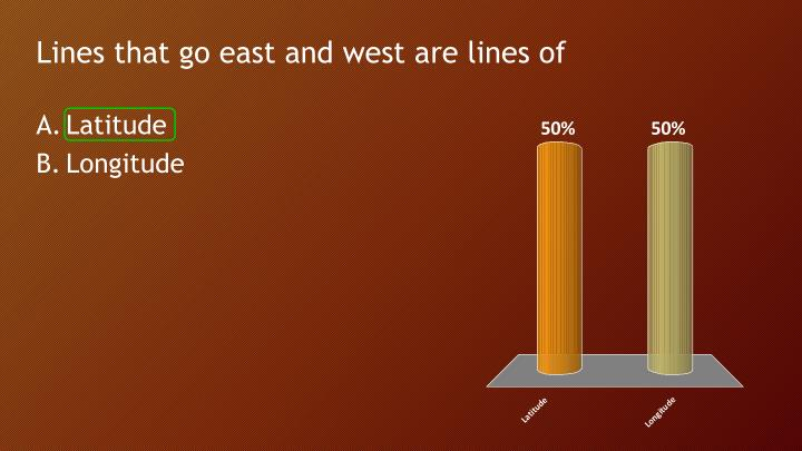 Lines that go east and west are lines of