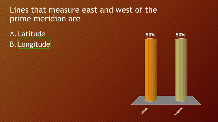 Lines that measure east and west of the prime meridian are