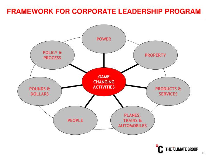 FRAMEWORK FOR CORPORATE LEADERSHIP PROGRAM