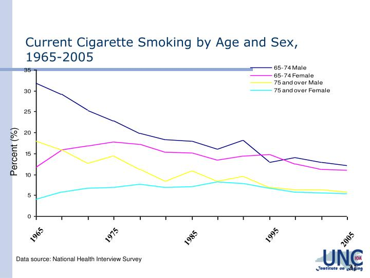 Current Cigarette Smoking by Age and Sex,