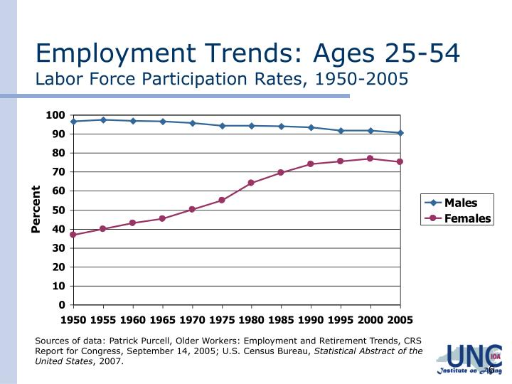 Employment Trends: Ages 25-54