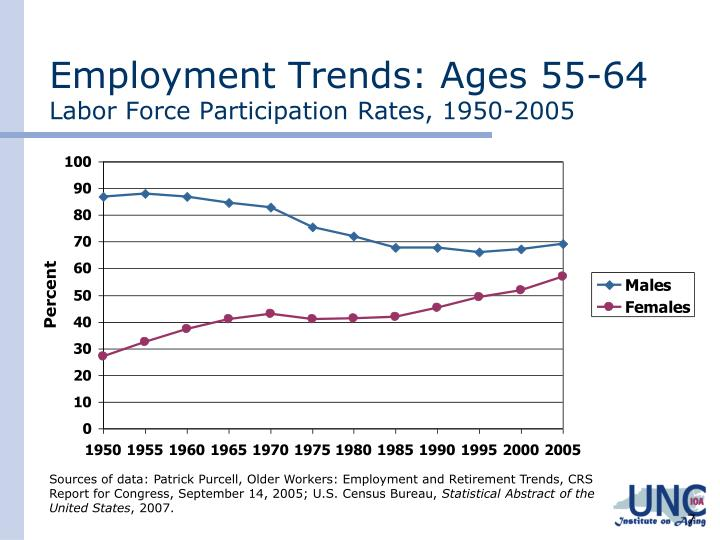 Employment Trends: Ages 55-64