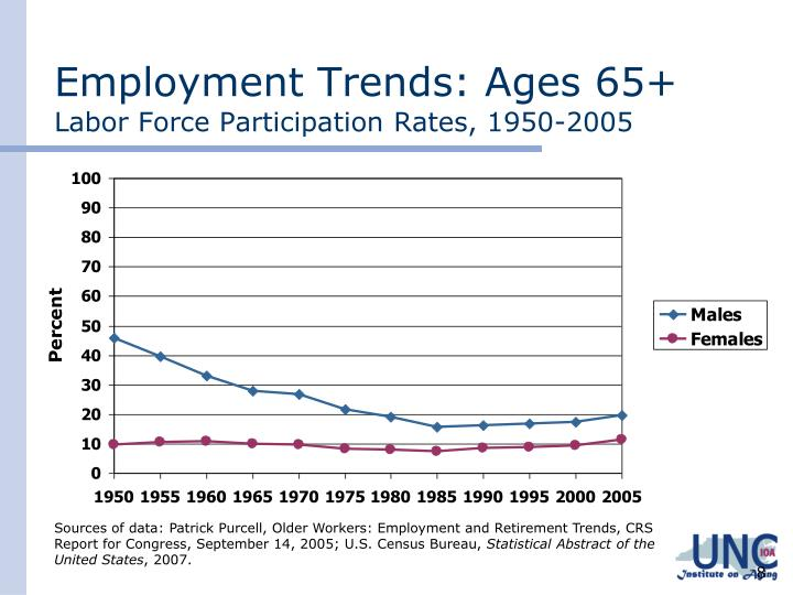 Employment Trends: Ages 65+