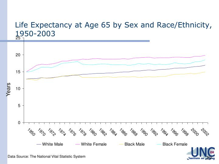 Life Expectancy at Age 65 by Sex and Race/Ethnicity, 1950-2003