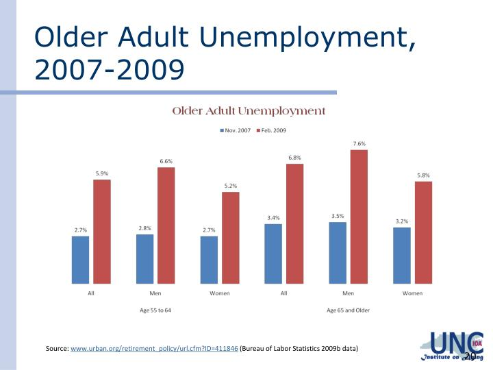 Older Adult Unemployment, 2007-2009