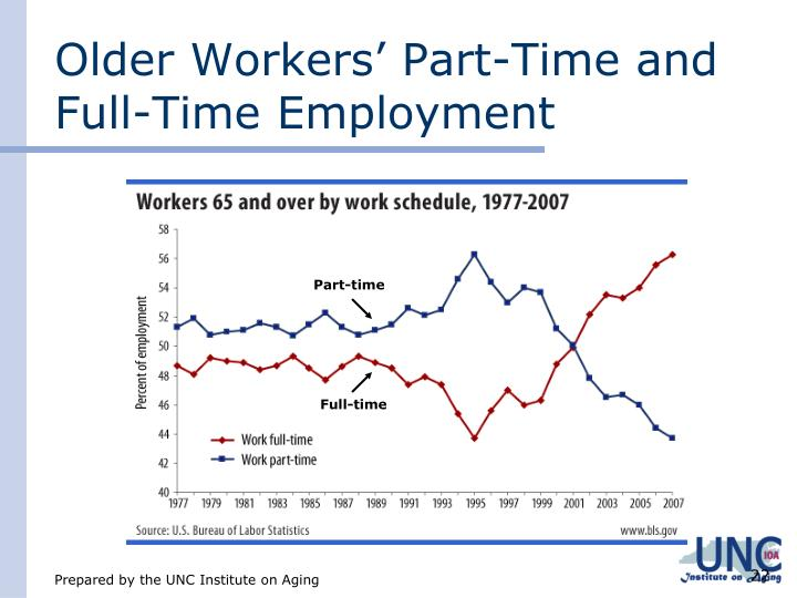 Older Workers' Part-Time and Full-Time Employment