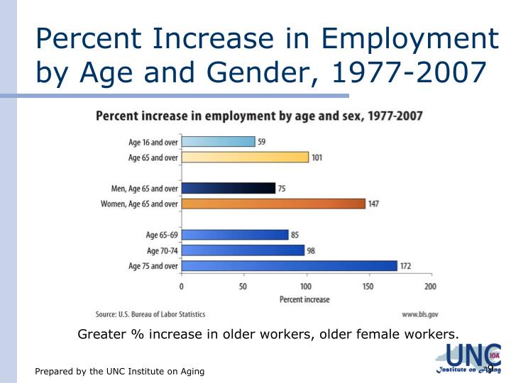 Percent Increase in Employment by Age and Gender, 1977-2007