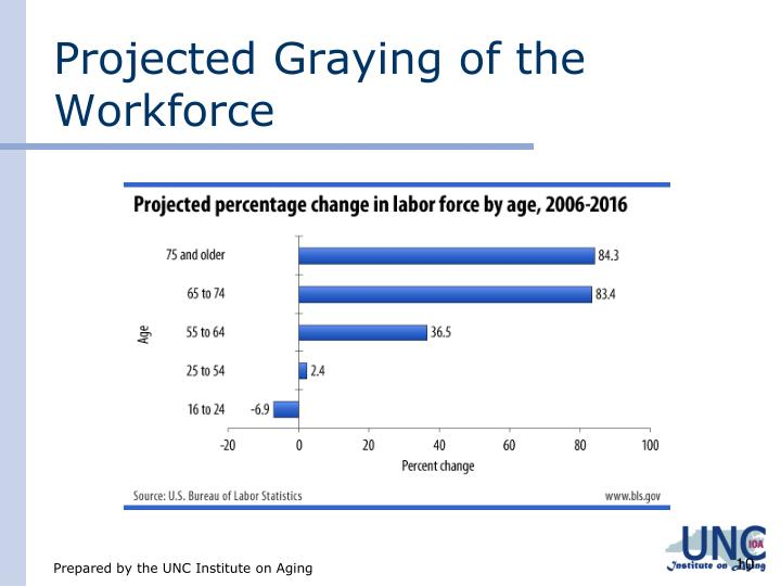 Projected Graying of the Workforce
