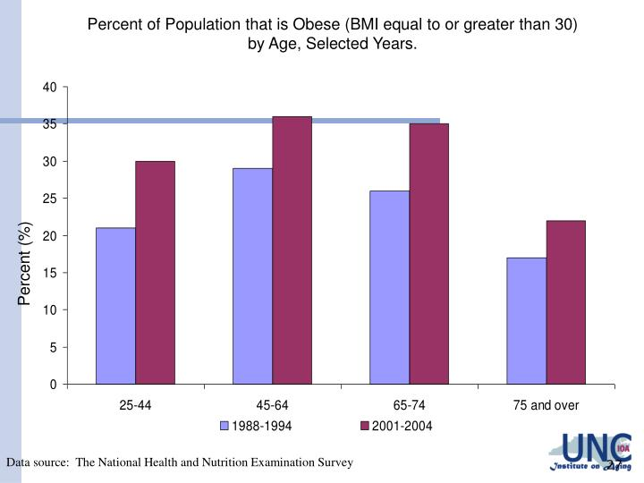 Percent of Population that is Obese (BMI equal to or greater than 30)