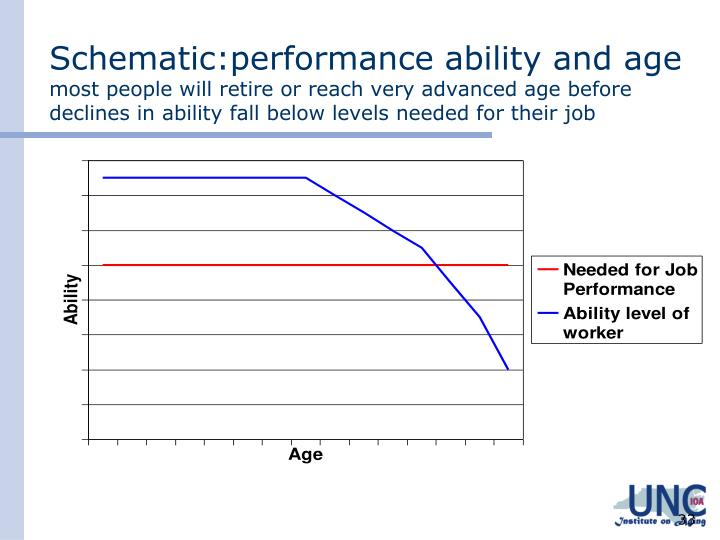 Schematic:performance ability and age