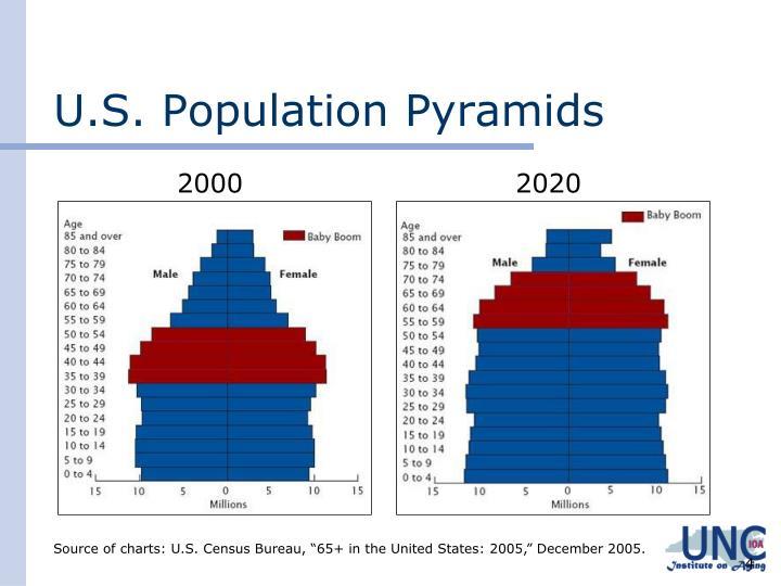 U.S. Population Pyramids