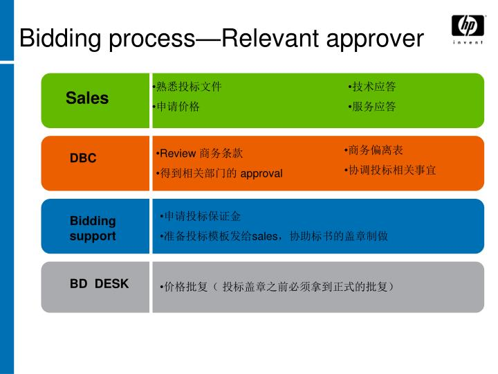 Bidding process—Relevant approver