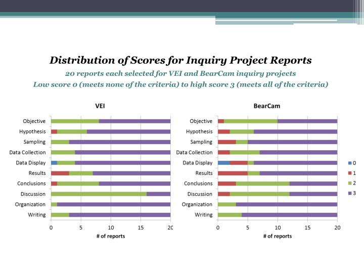 Distribution of Scores for Inquiry Project Reports