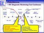 philometron hc diagnostic monitoring care continuum