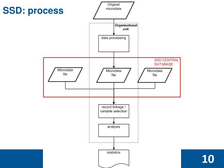 SSD: process