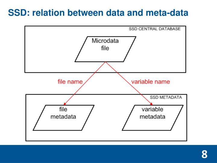 SSD: relation between data and meta-data