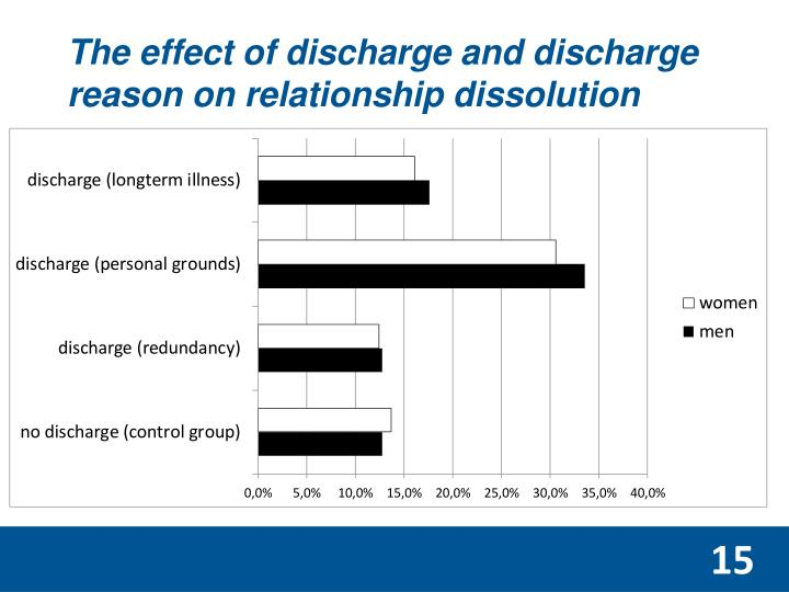 The effect of discharge and discharge reason on relationship dissolution