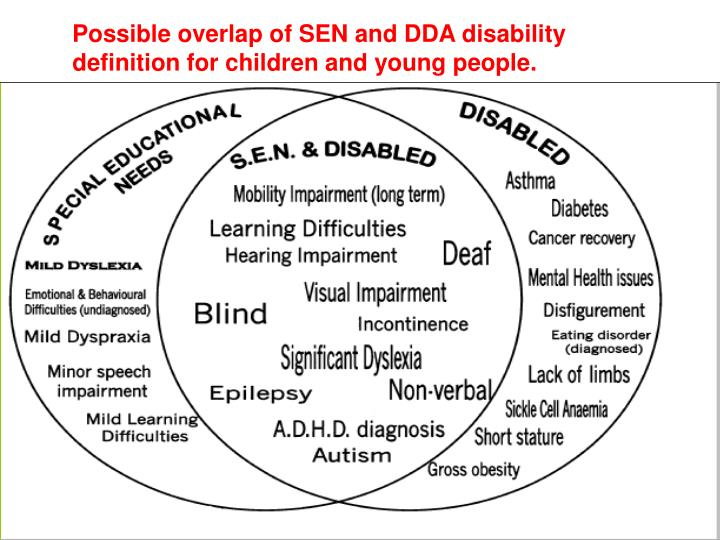 Possible overlap of SEN and DDA disability definition for children and young people.