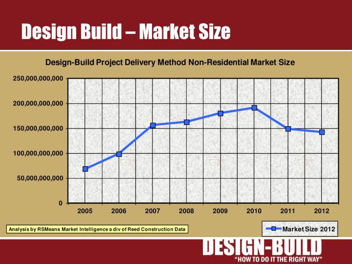Design Build – Market Size