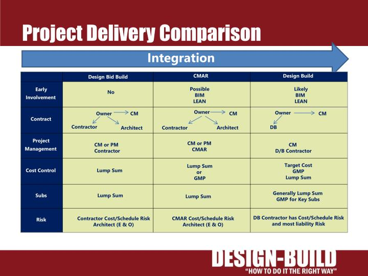 Project Delivery Comparison