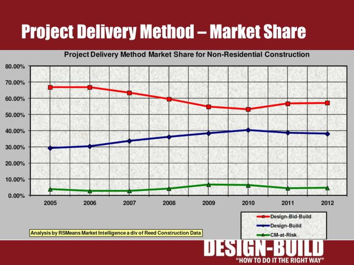Project Delivery Method – Market Share