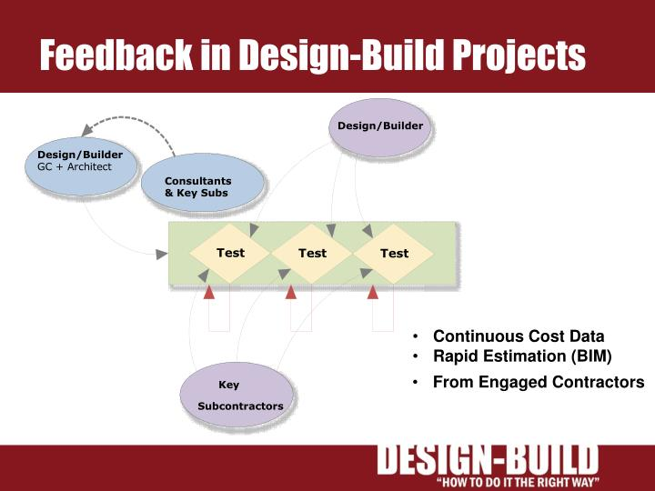 Design/Builder