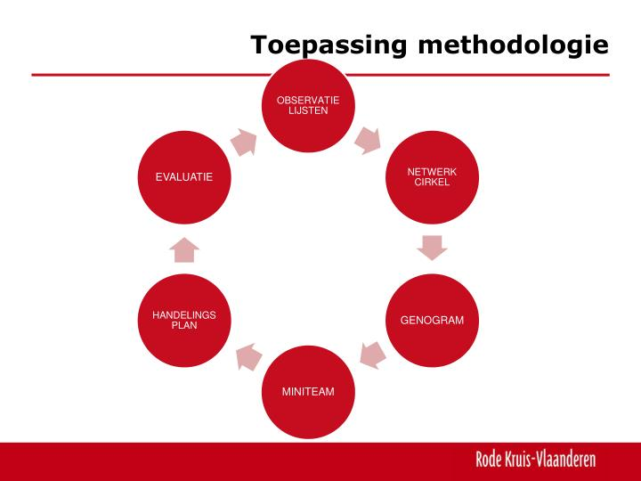 Toepassing methodologie