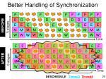 better handling of synchronization