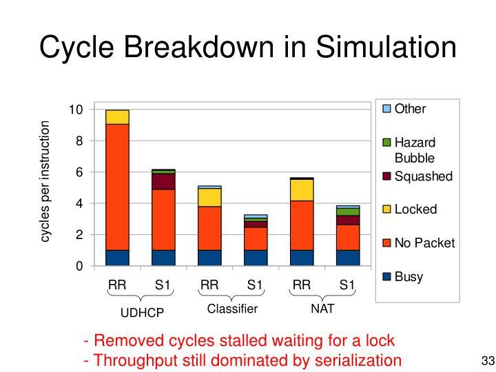 Cycle Breakdown in Simulation
