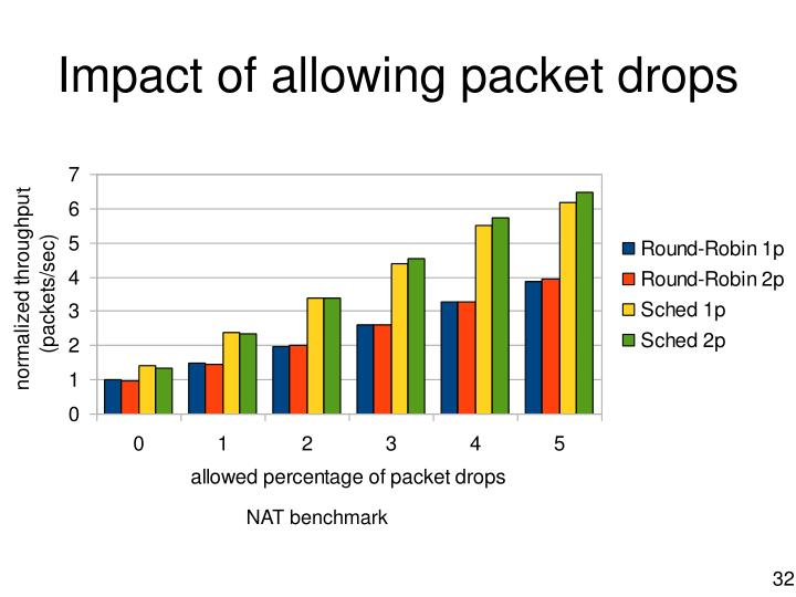 Impact of allowing packet drops