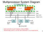 multiprocessor system diagram