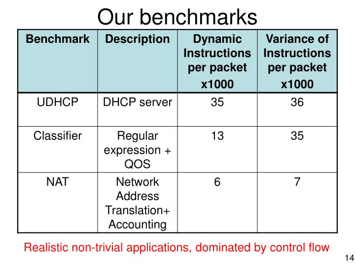 Our benchmarks
